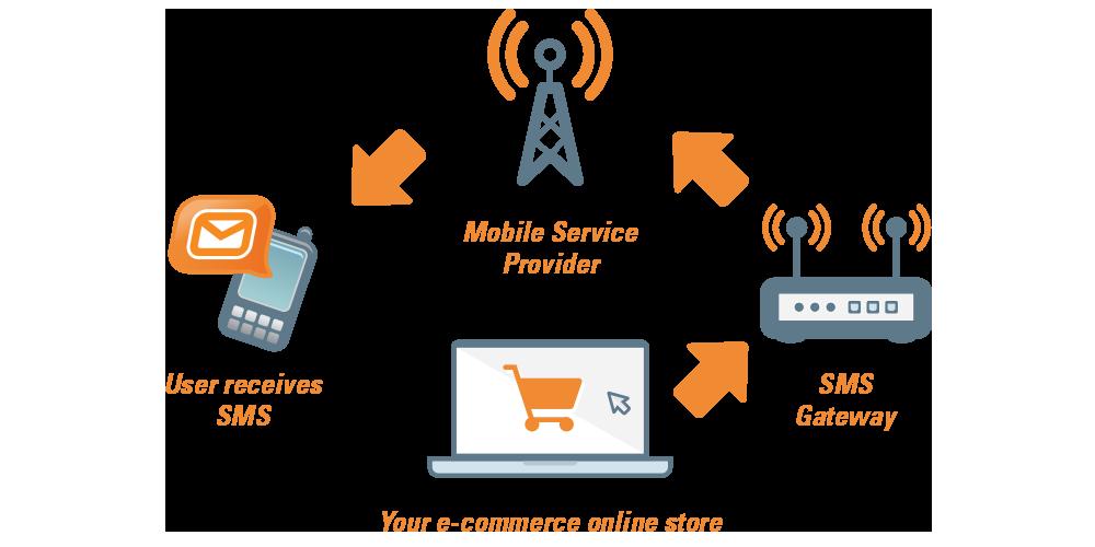 How Bulk SMS Gateway Service Works? - Step by Step Instruction's